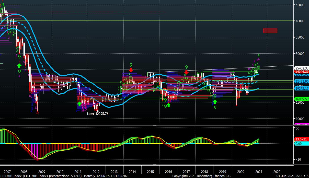 ftsemib index chart